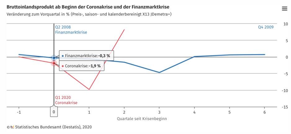 Einbruch des BIP während der Coronakrise im Vergleich zur Finanzmarktkrise 2008
